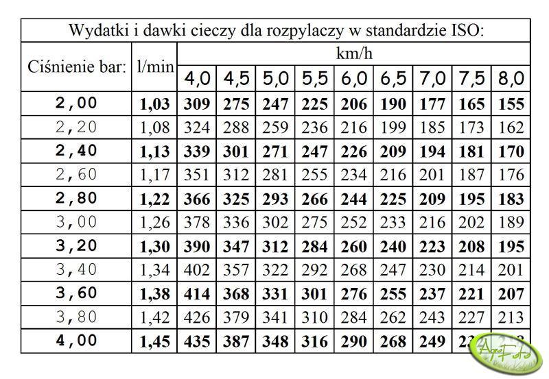 Tabela Wydatków cieczy na 1 ha Opryskiwacz Pilmet 1018.