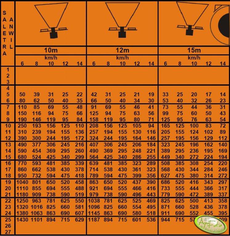 Tabela wysiewu Amazone ZA F - 803