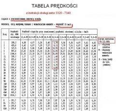 Tabela prędkości ciągników Zetor 3320-7340, skrzynia - 60.122.000, tab.2