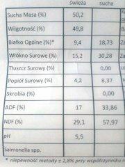 Wyniki analizy sianokiszonki z trawy