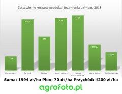 Zestawienie kosztów produkcji jęczmienia ozimego 2018