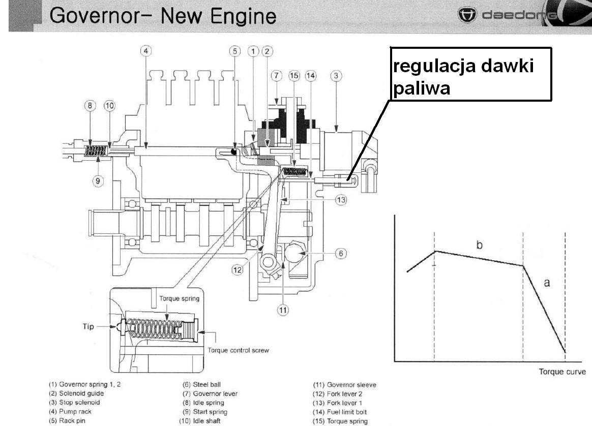 KIOTI DK 551 regulacja dawki paliwa Jpg