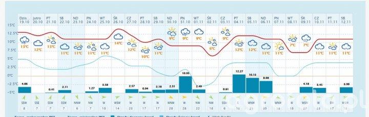 Prognoza pogody na 25 dni