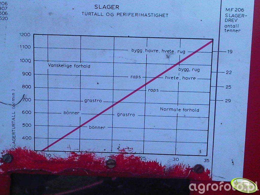 Tabela prędkości młocarni MF 206/307/506/520
