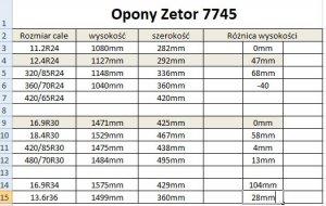 Opony Zetor 7745