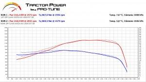 Claas Axion 810 VGT vs. noVGT