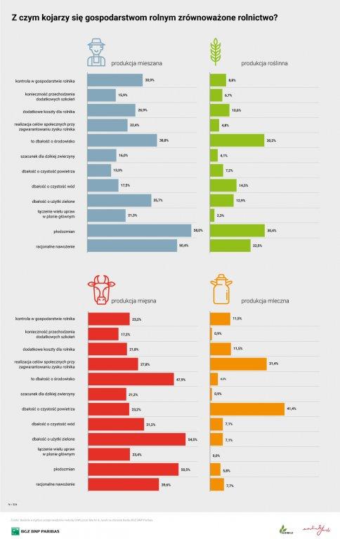 Rolnictwo zrównoważone – jak je oceniacie?