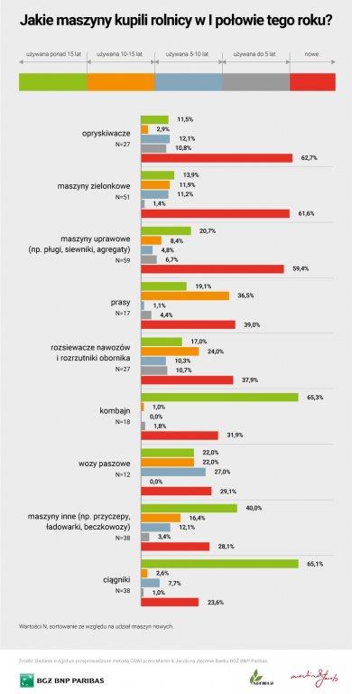 Sprzedaż maszyn rolniczych - wyniki badań
